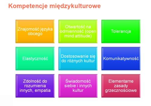 kompetencje miedzykulturowe